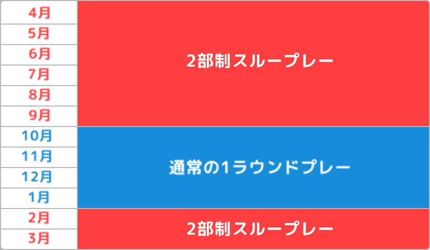 2月~9月:2部制スループレー/10月~1月:通常の1ラウンドプレー